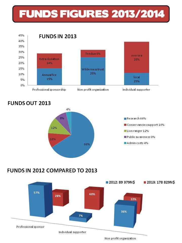 TOSCO funds figures 2013