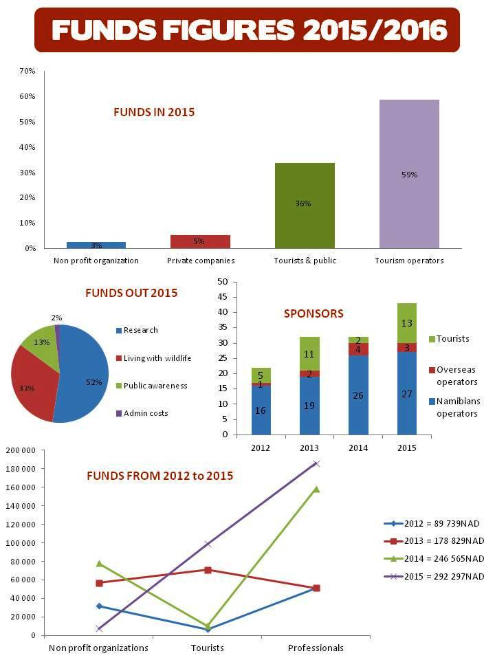 TOSCO finance report 2015