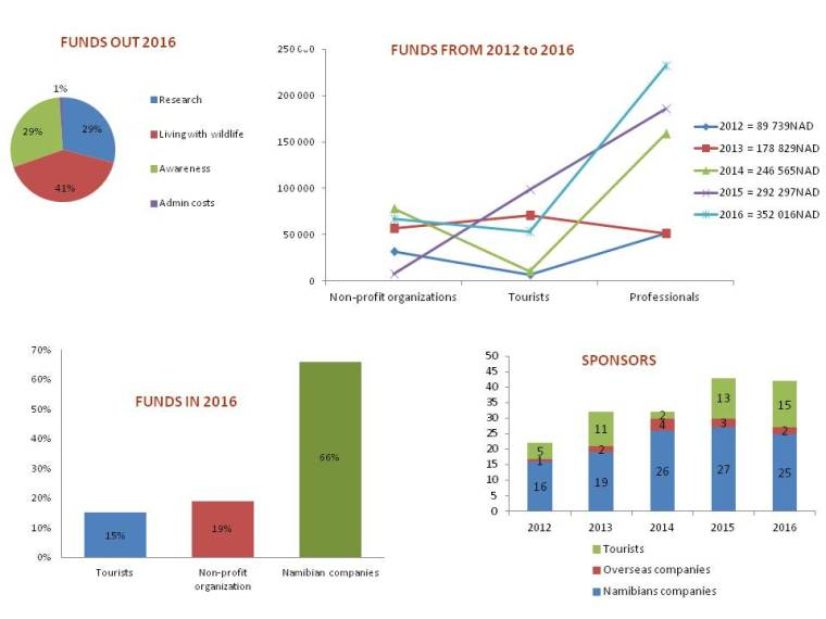TOSCO funds 2016